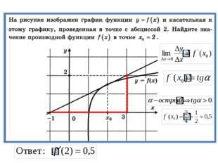 Задача На рисунке изображен график функции y = f (x), и касательная к нему в