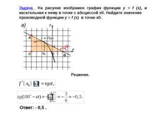 Уравнение касательной к графику дифференцированной функции в точке (х0; f(x0