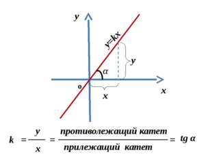 k = tg α k – угловой коэффициент прямой а –угол между прямой и положительным