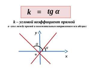 A B Секущая С k – угловой коэффициент прямой(секущей) Геометрический смысл о