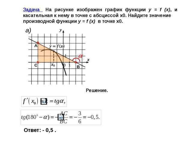 Уравнение касательной к графику дифференцированной функции в точке (х0; f(x0...