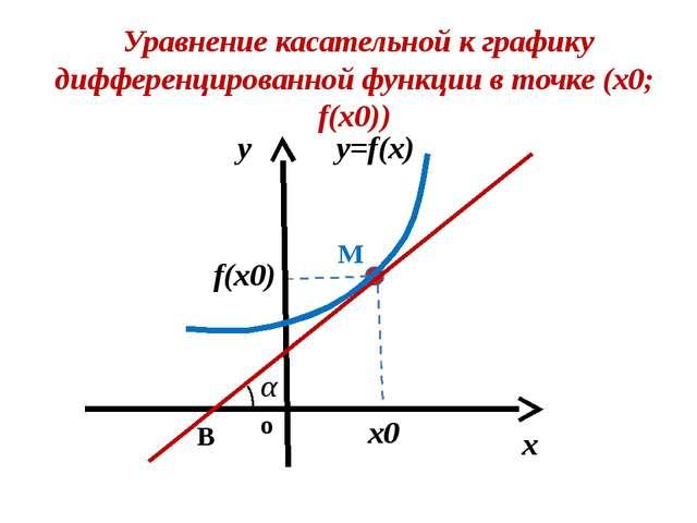 y =kx +b y = f' (x0 )x + b f(x0)=f' (x0 )x0+ b b =f(x0) – f' (x0 )x0 М