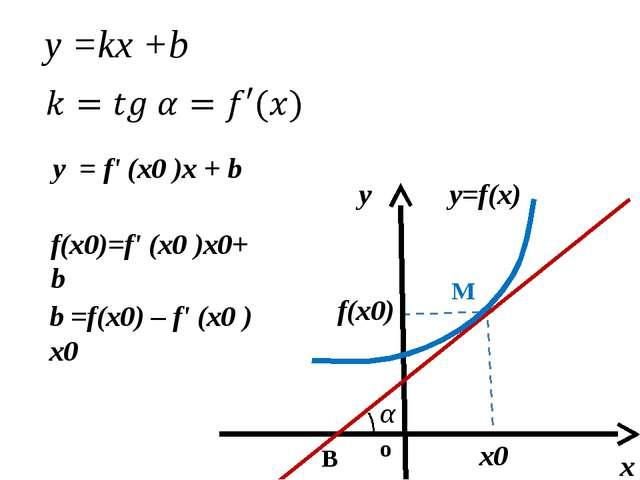 у = f(x0) + f '(x0)(х – х0) М