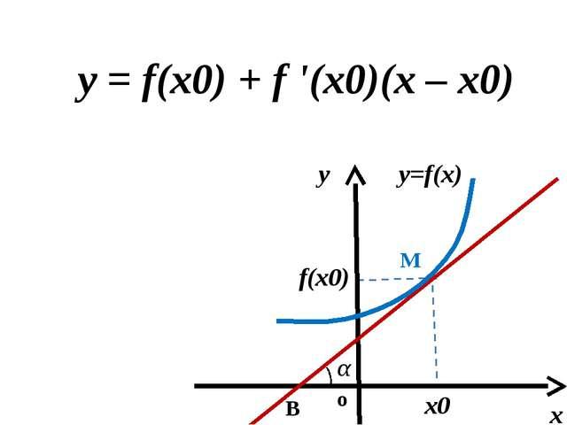 Алгоритм нахождения уравнения касательной к графику функции y=f(x) в точке с...