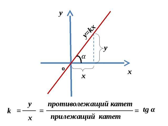 k = tg α k – угловой коэффициент прямой а –угол между прямой и положительным...