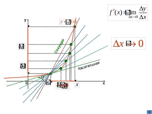 k – угловой коэффициент прямой(секущей) Касательная есть предельное положени...