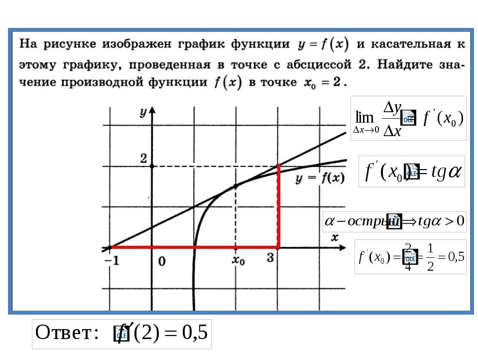 Задача На рисунке изображен график функции y = f (x), и касательная к нему в...