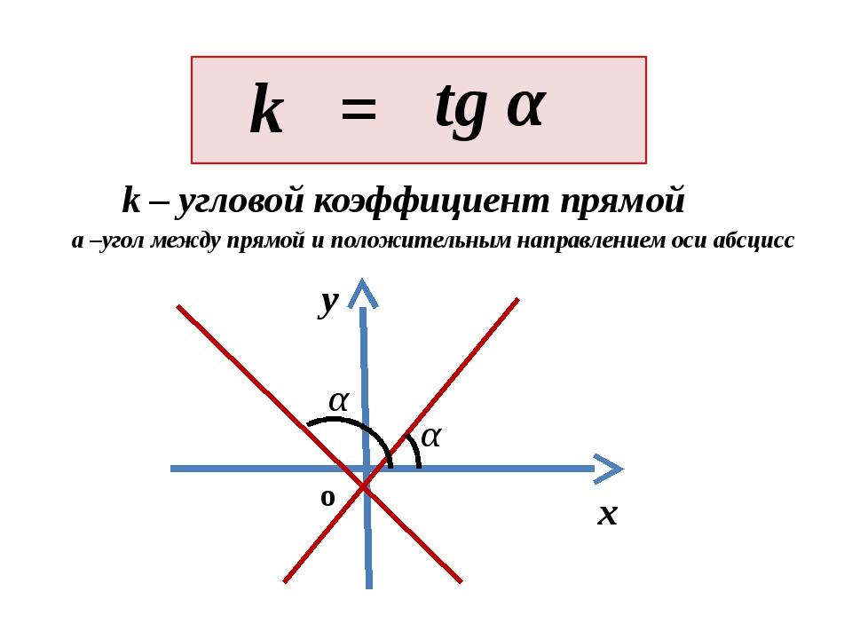 A B Секущая С k – угловой коэффициент прямой(секущей) Геометрический смысл о...