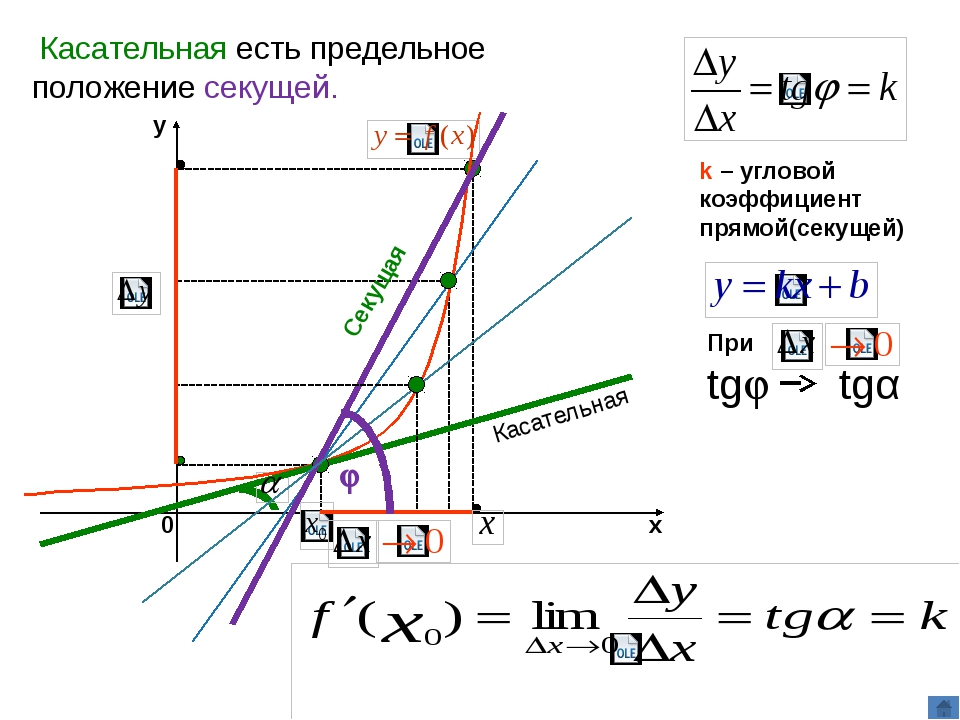 Геометрический смысл производной Значение производной функции y=f(х) в точ...