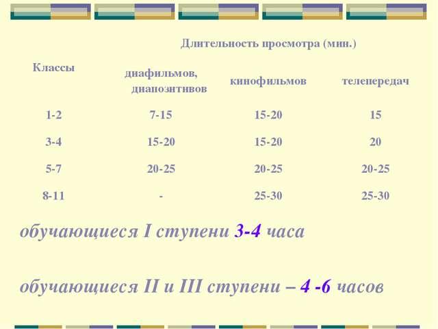 обучающиеся I ступени 3-4 часа обучающиеся II и III ступени – 4 -6 часов Клас...