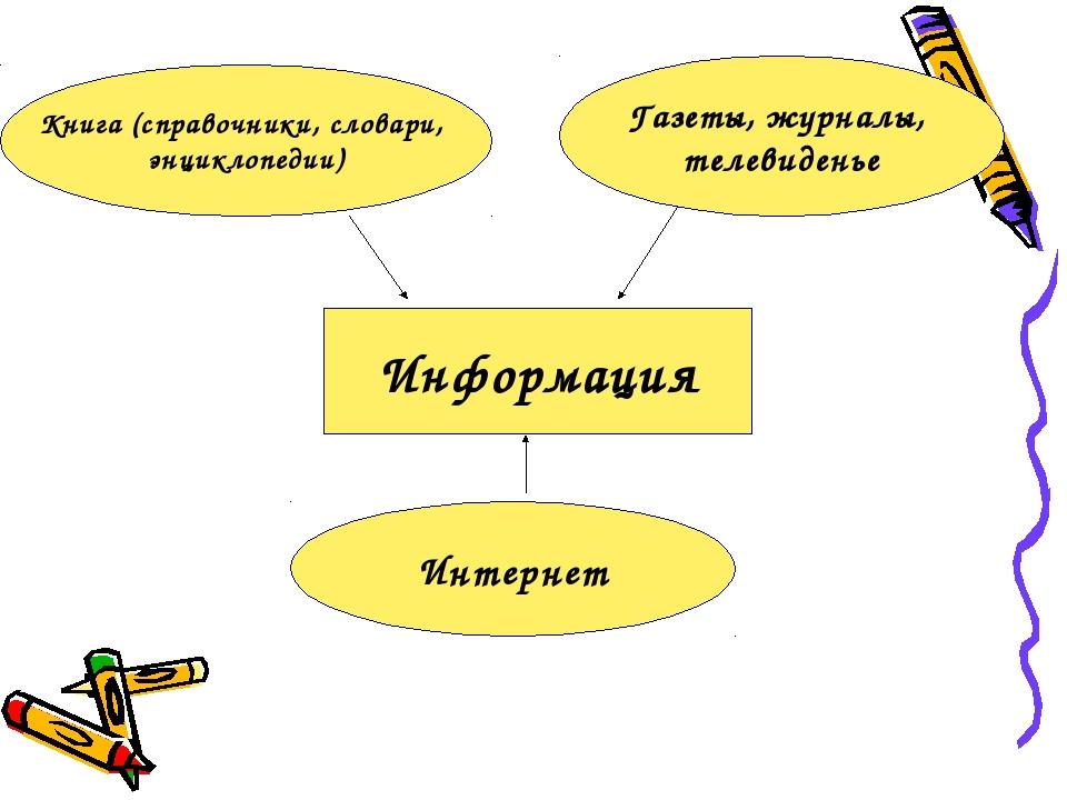 Информация Интернет Газеты, журналы, телевиденье Книга (справочники, словари,...