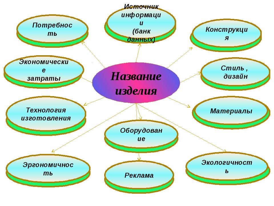 Название изделия Конструкция Источник информации (банк данных) Экономические...