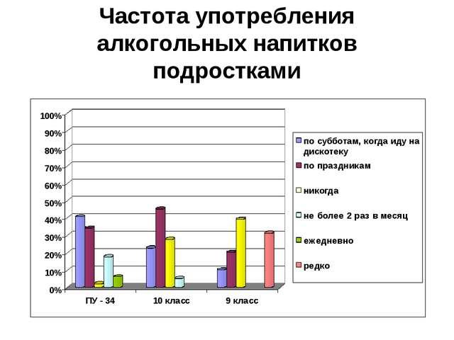 Частота употребления алкогольных напитков подростками