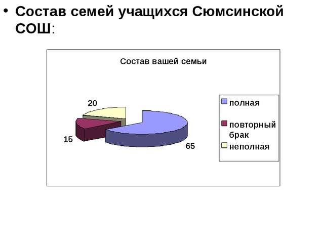 Состав семей учащихся Сюмсинской СОШ: