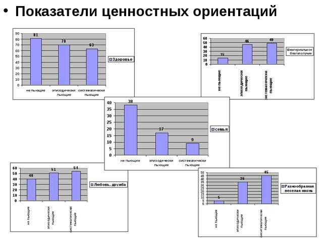 Показатели ценностных ориентаций