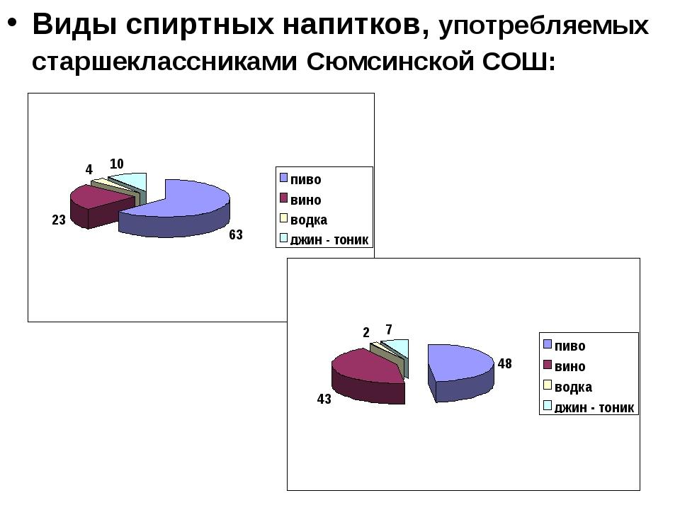 Виды спиртных напитков, употребляемых старшеклассниками Сюмсинской СОШ: