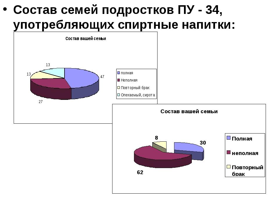 Состав семей подростков ПУ - 34, употребляющих спиртные напитки: