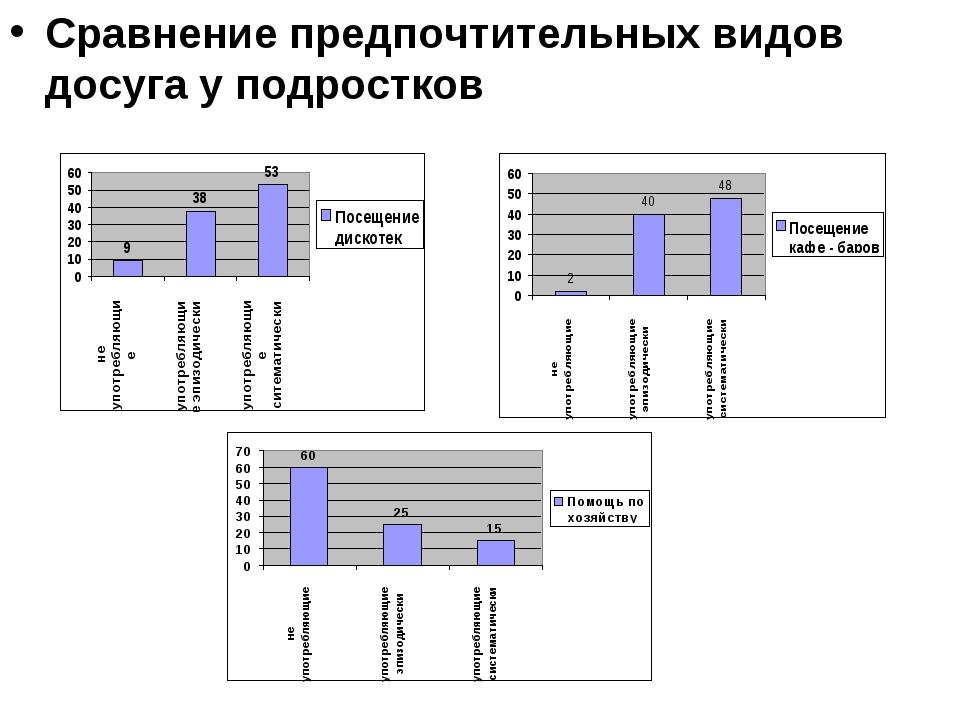Сравнение предпочтительных видов досуга у подростков