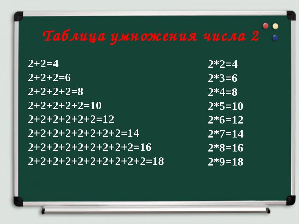 Таблица умножения числа 2 2+2=4 2+2+2=6 2+2+2+2=8 2+2+2+2+2=10 2+2+2+2+2+2=1...