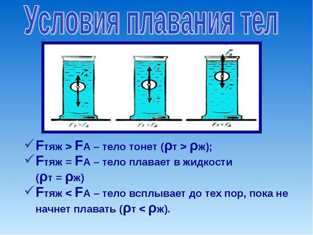 Fтяж > FA – тело тонет (ρт > ρж); Fтяж = FA – тело плавает в жидкости (ρт =...