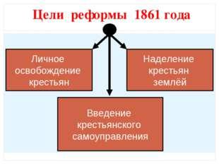 Цели реформы 1861 года Личное освобождение крестьян Наделение крестьян землёй