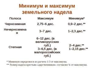 Минимум и максимум земельного надела  * Минимум определялся из расчета 1/3 о