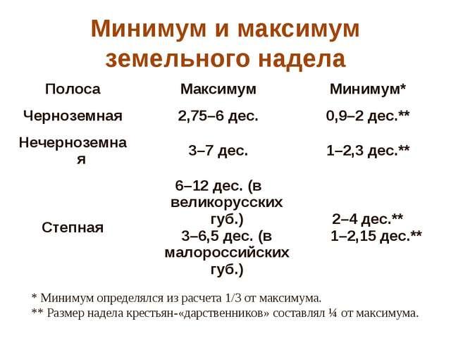 Минимум и максимум земельного надела  * Минимум определялся из расчета 1/3 о...