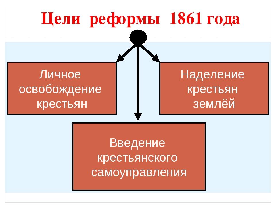 Цели реформы 1861 года Личное освобождение крестьян Наделение крестьян землёй...