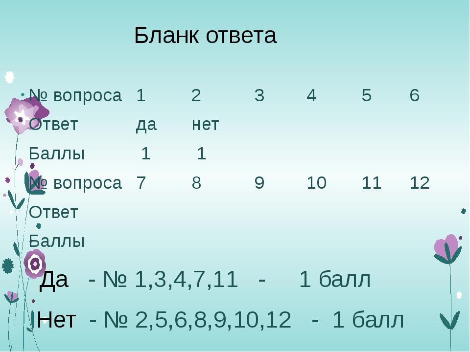 Бланк ответа Да - № 1,3,4,7,11 - 1 балл Нет - № 2,5,6,8,9,10,12 - 1 балл № во...