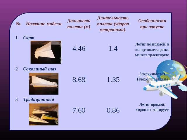№Название моделиДальность полета (м)Длительность полета (ударов метронома)...