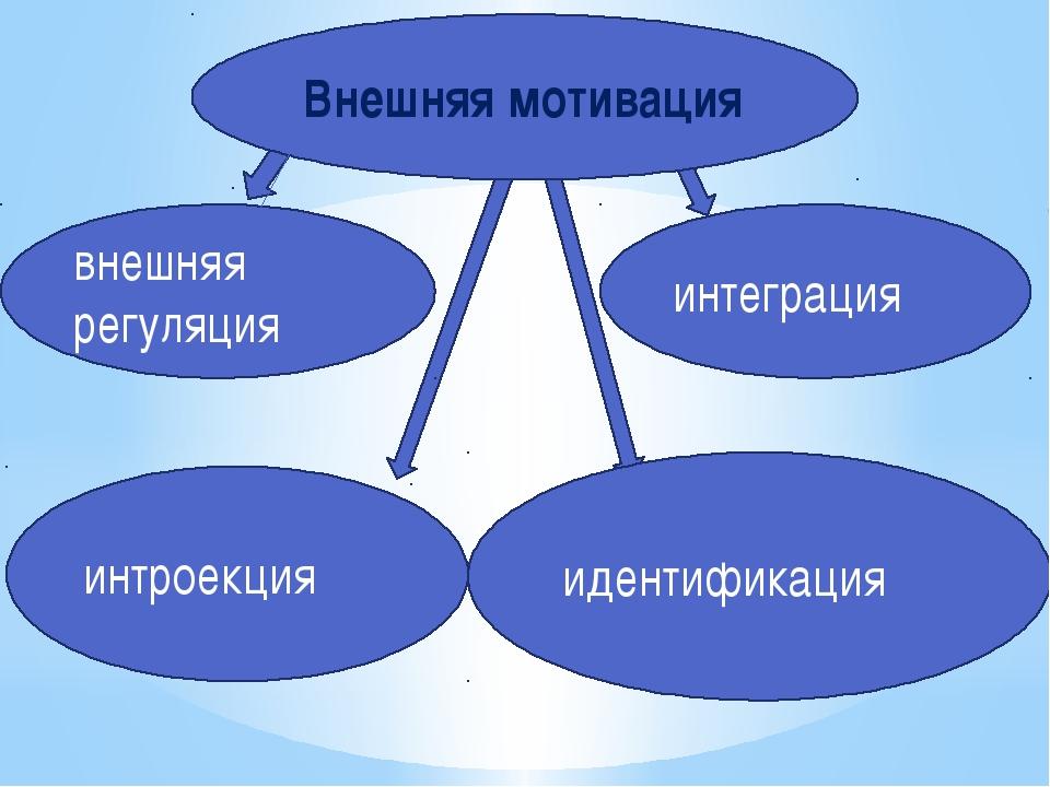 внешняя регуляция интроекция интеграция идентификация Внешняя мотивация