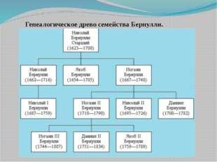 Генеалогическое древо семейства Бернулли.