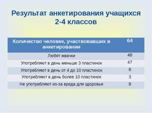 Результат анкетирования учащихся 2-4 классов Количество человек, участвовавши