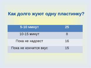 Как долго жуют одну пластинку? 5-10 минут 25 10-15 минут 8 Пока не надоест 16