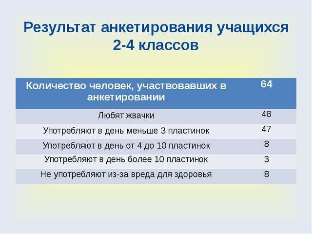 Результат анкетирования учащихся 2-4 классов Количество человек, участвовавши...