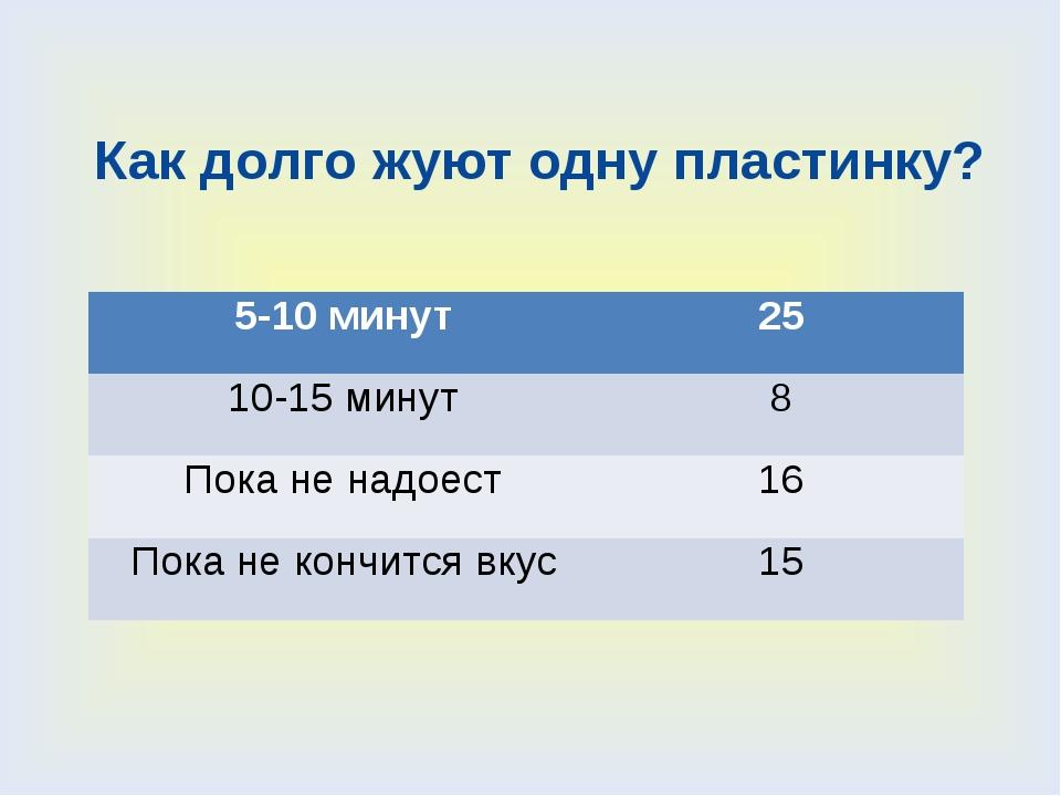 Как долго жуют одну пластинку? 5-10 минут 25 10-15 минут 8 Пока не надоест 16...