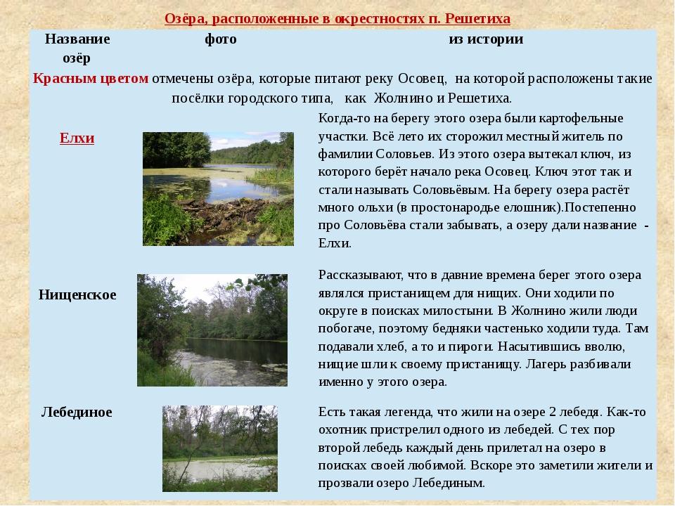 Озёра, расположенные в окрестностях п. Решетиха Название озёр фото из истории...