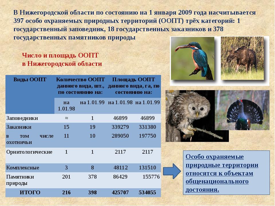 Число и площадь ООПТ в Нижегородской области В Нижегородской области по состо...
