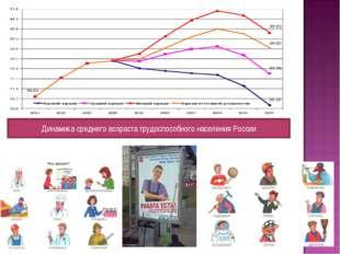 Динамика среднего возраста трудоспособного населения России