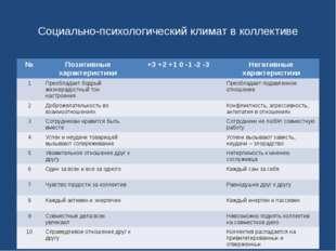 Социально-психологический климат в коллективе № Позитивные характеристики +3