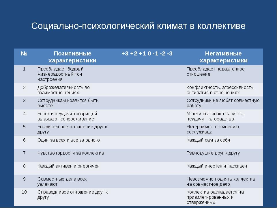 Социально-психологический климат в коллективе № Позитивные характеристики +3...