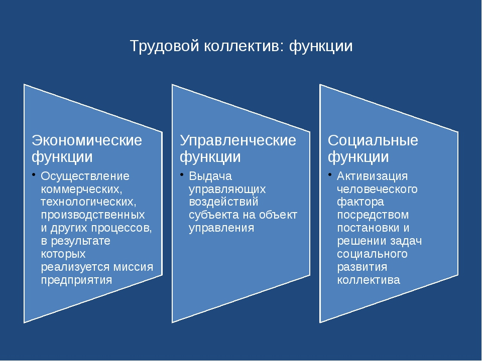 Трудовой коллектив: функции