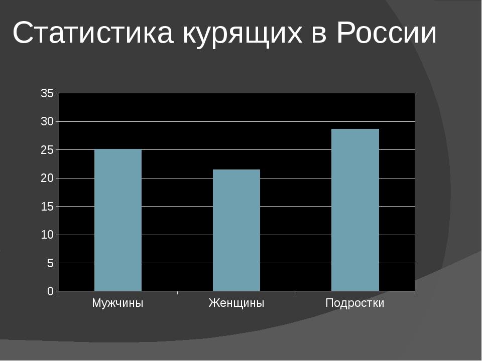Статистика курящих в России