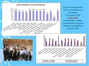 Карта личностного роста учащихся по методике Степанова П.В. Критерии: отношен