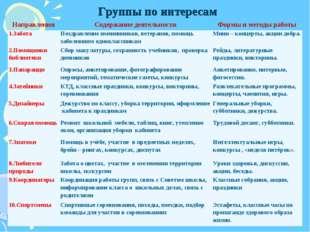 Группы по интересам НаправленияСодержание деятельностиФормы и методы работ
