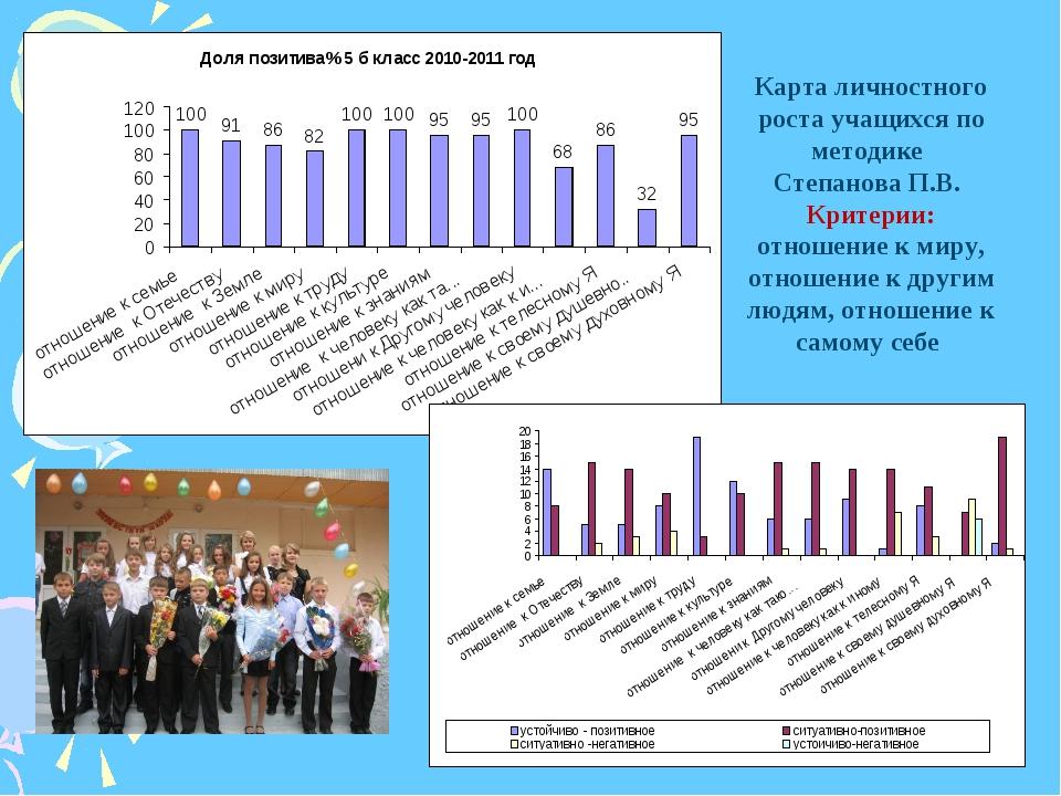 Карта личностного роста учащихся по методике Степанова П.В. Критерии: отношен...
