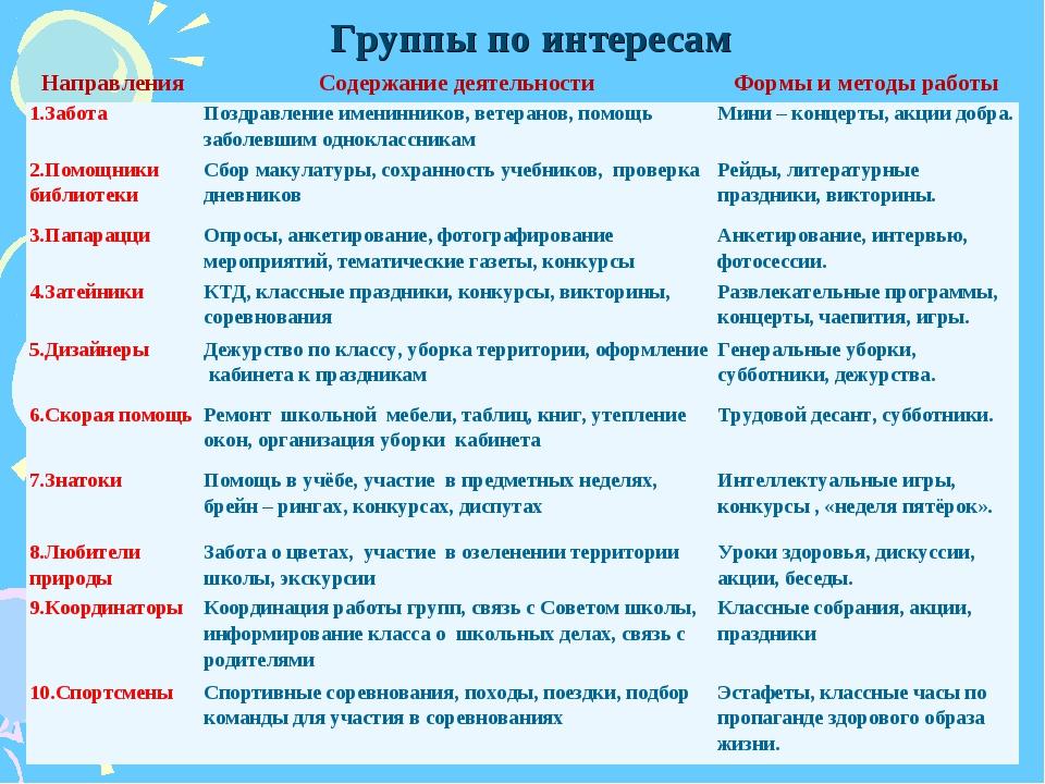 Группы по интересам НаправленияСодержание деятельностиФормы и методы работ...