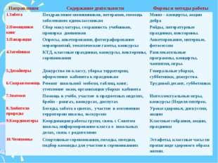 НаправленияСодержание деятельностиФормы и методы работы 1.ЗаботаПоздравле