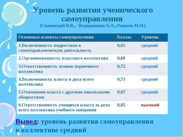 Уровень развития ученического самоуправления (Синявский В.В., Федоришина Б.А....