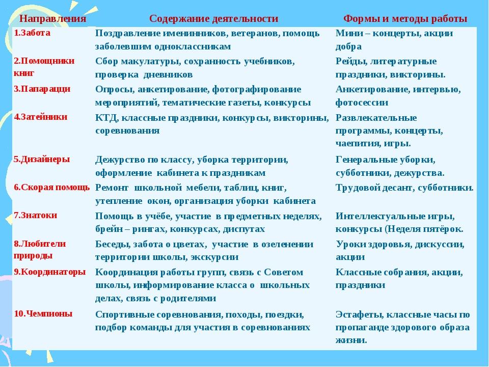НаправленияСодержание деятельностиФормы и методы работы 1.ЗаботаПоздравле...